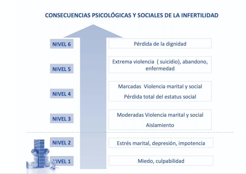 Consecuencias psicológicas y sociales de la infertilidad