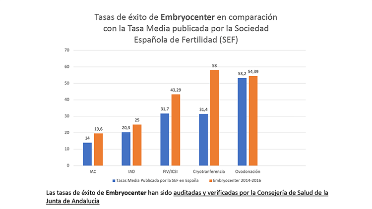 embryocenter tasa embarazo